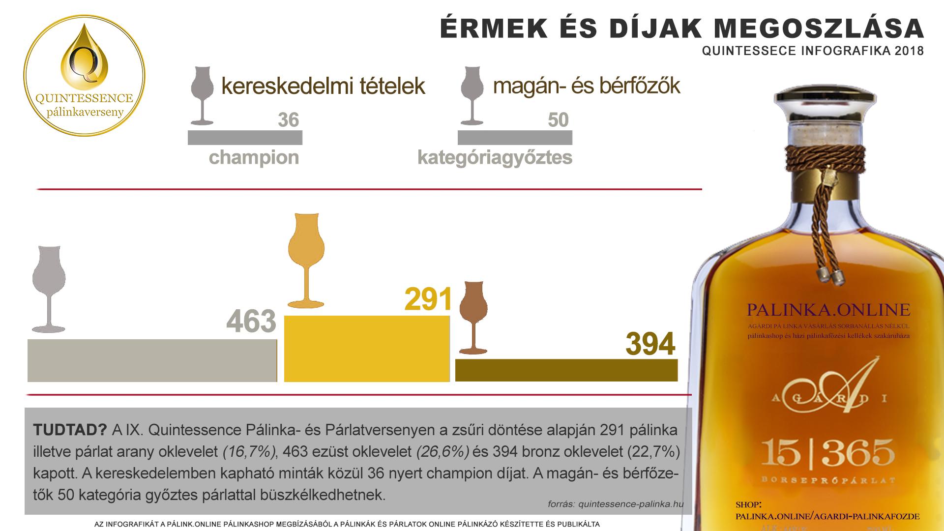 Érmek és díjak a IX. Quintessence pálinkaversenyen - infografika