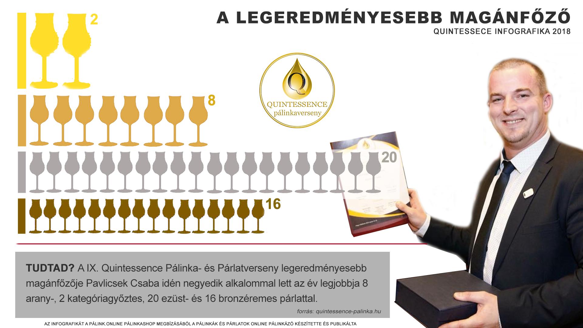 Pálinkatételek megoszlása a IX. Quintessence pálinkaversenyen - palinka.online infografika