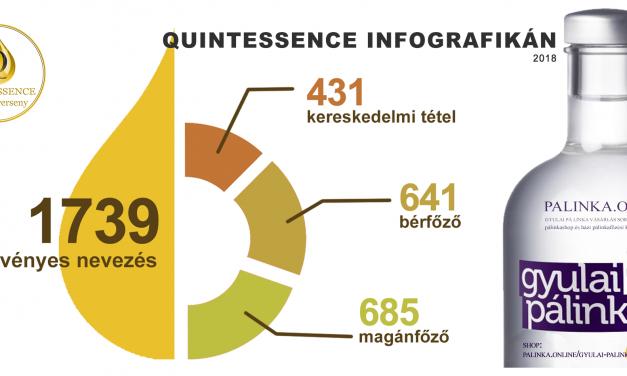 Infografikák a IX. Quintessence Pálinka- és párlatversenyről